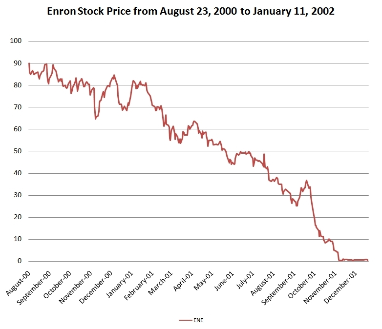 a discussion on the fall of enrons stock price