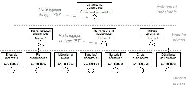 Exemple d'arbre de défaillances