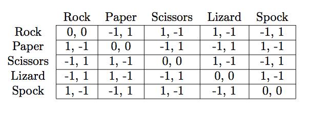 Paper Weights Chart: Normal form matrix of Rock-paper-scissors-lizard-Spock.jpg ,Chart