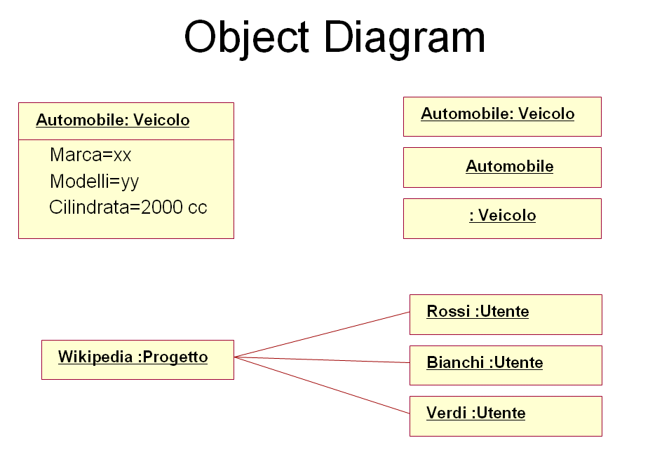 object diagram wikipedia - Define Uml Diagram