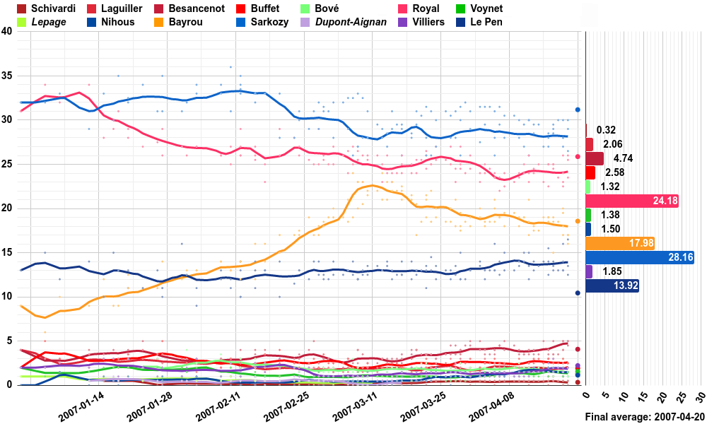 Opinion polling for the French presidential election, 2007.png