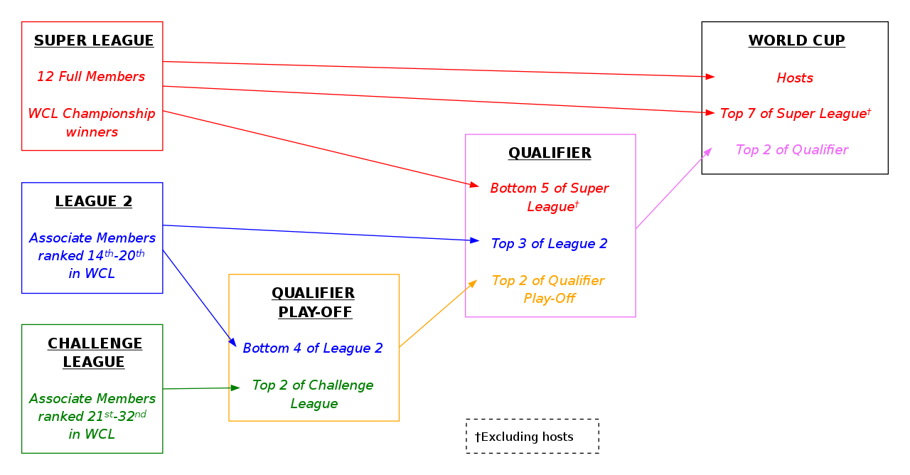 ICC Cricket World Cup - Part 3 - Page 18 Qualification_Pathway_for_2023_ICC_Cricket_World_Cup