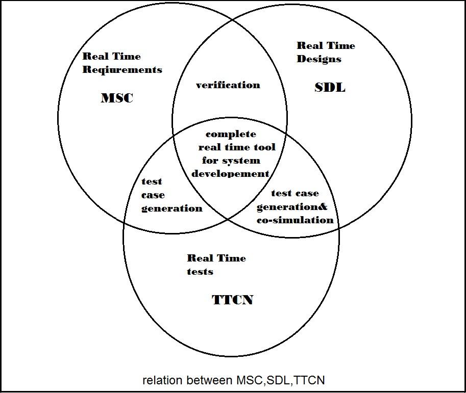 Venn Diagram Maker 2 Circles: RTT tool.jpg - Wikimedia Commons,Chart
