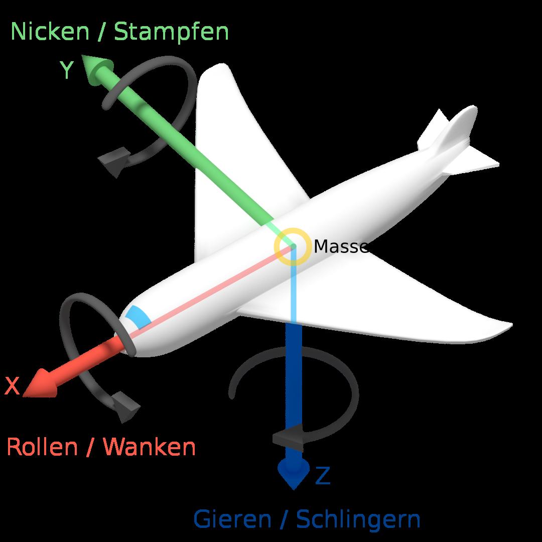 roll-nick-gier-winkel – wikipedia