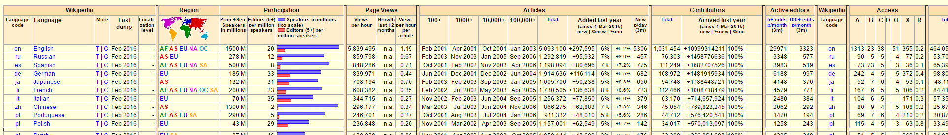 Screenshot Wikistats (detail) for user survey 4 (file).png