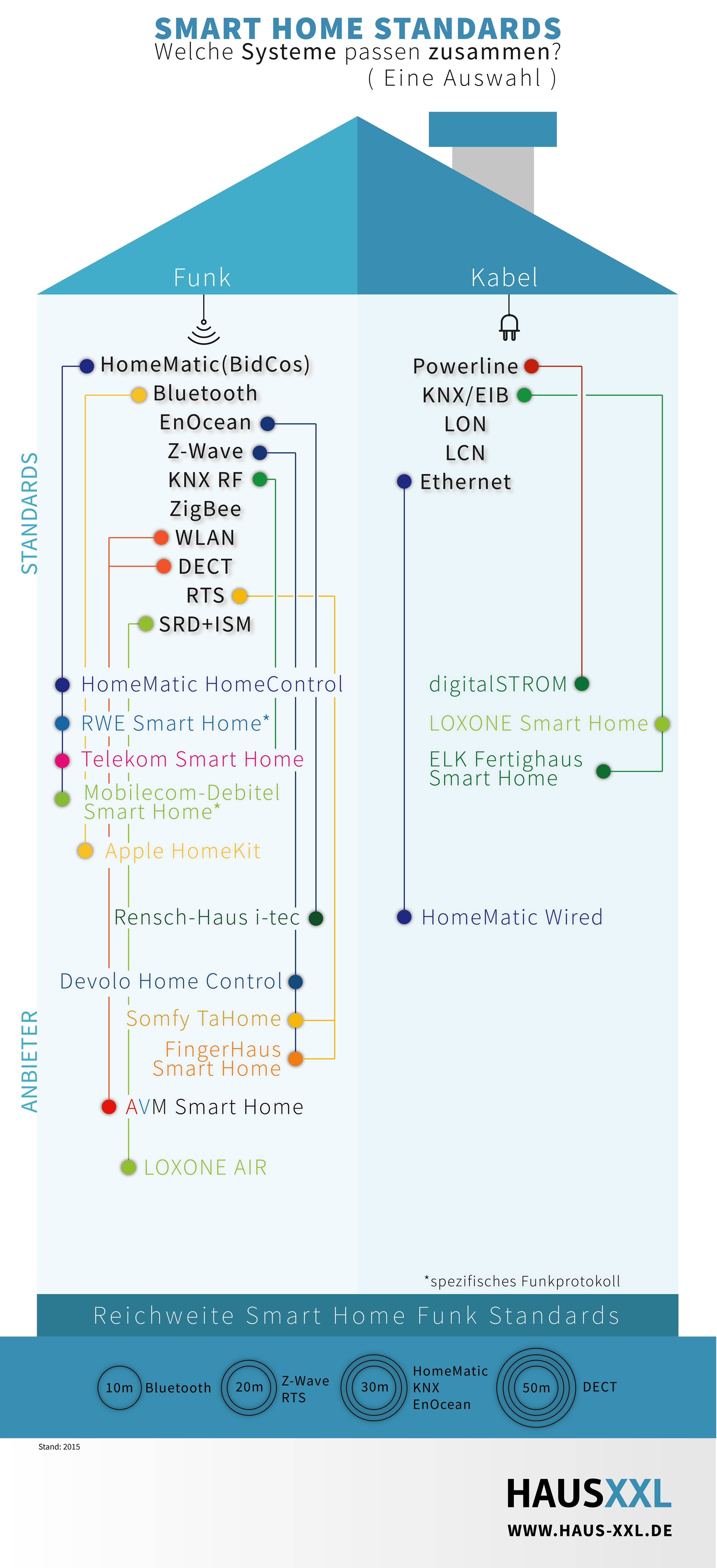 Smart Home Funk file smarthome standards jpg wikimedia commons