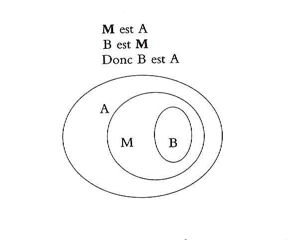 Venn Diagram 5: Syllogisme schéma.jpg - Wikimedia Commons,Chart