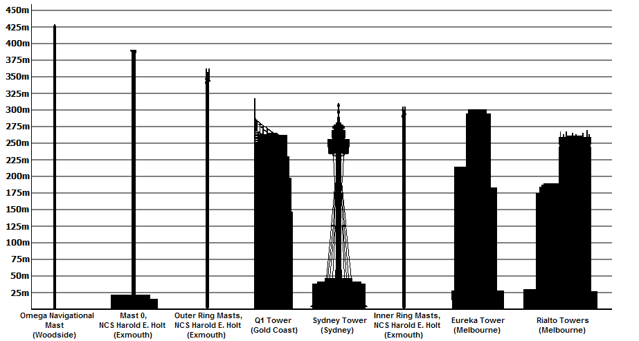 List Of Tallest Structures In Australia Simple English