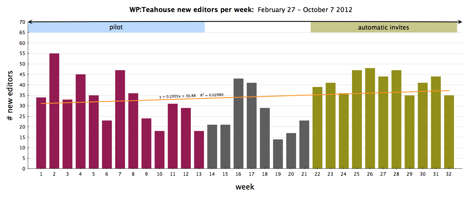 Total new editors participating in Teahouse/Questions and Teahouse/Guests pages, per week. Feb27 - Oct11 2012