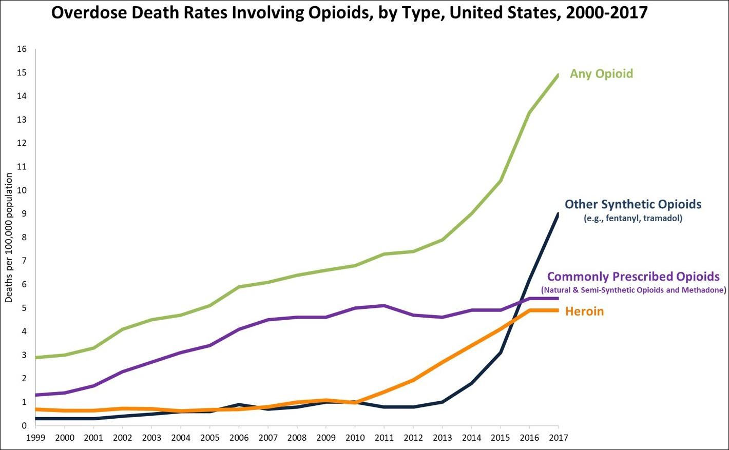 Overdoser bakom dodsfall 3