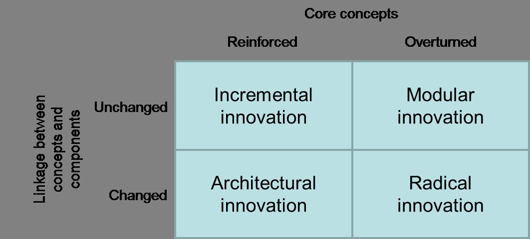 Henderson Clark Model Of Innovation