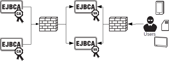 Example PKI architecture with external validation authority