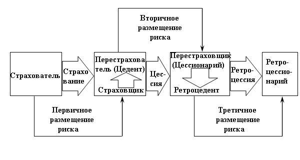 File:Схема перестрахования.jpg