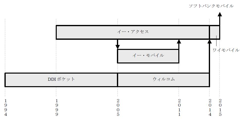 ワイモバイル関連会社の統廃合図.png