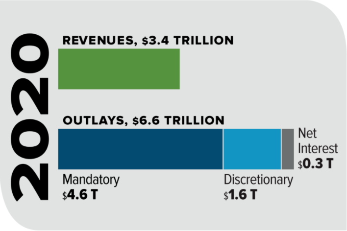 2020 US Federal Revenues and Outlays