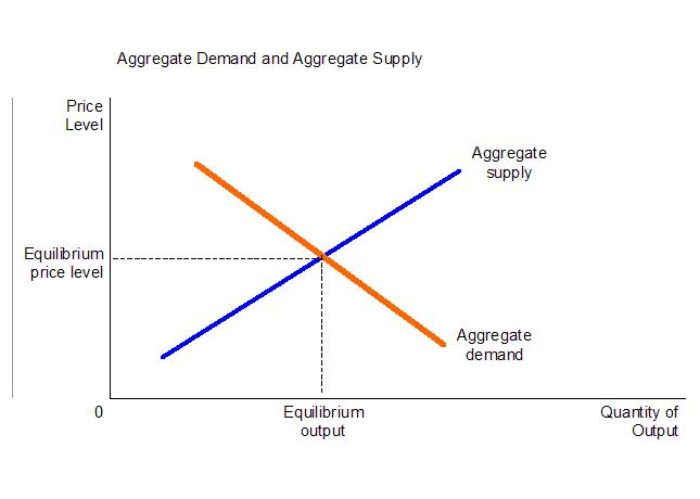 aggregate demand supply notes Aggregate supply and aggregate demand econ 120: global macroeconomics 1 11 goals goals speci c goals { be able to explain gdp uctuations when the price level is also.