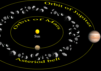 Asteroid belt between Mars & Jupiter.PNG
