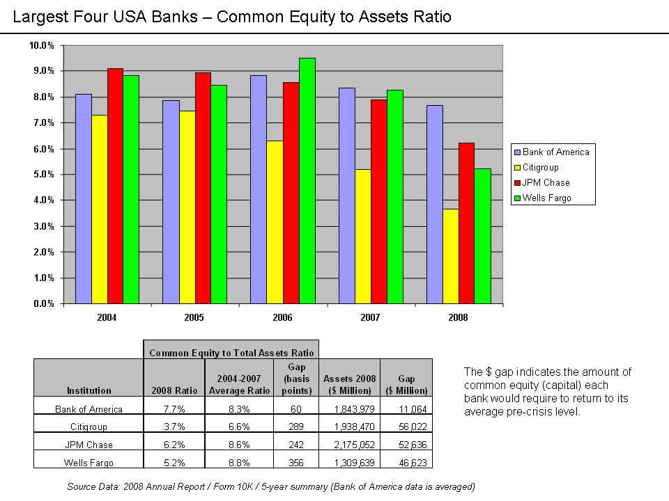 Common Equity to Total Assets Ratios for Major USA Banks