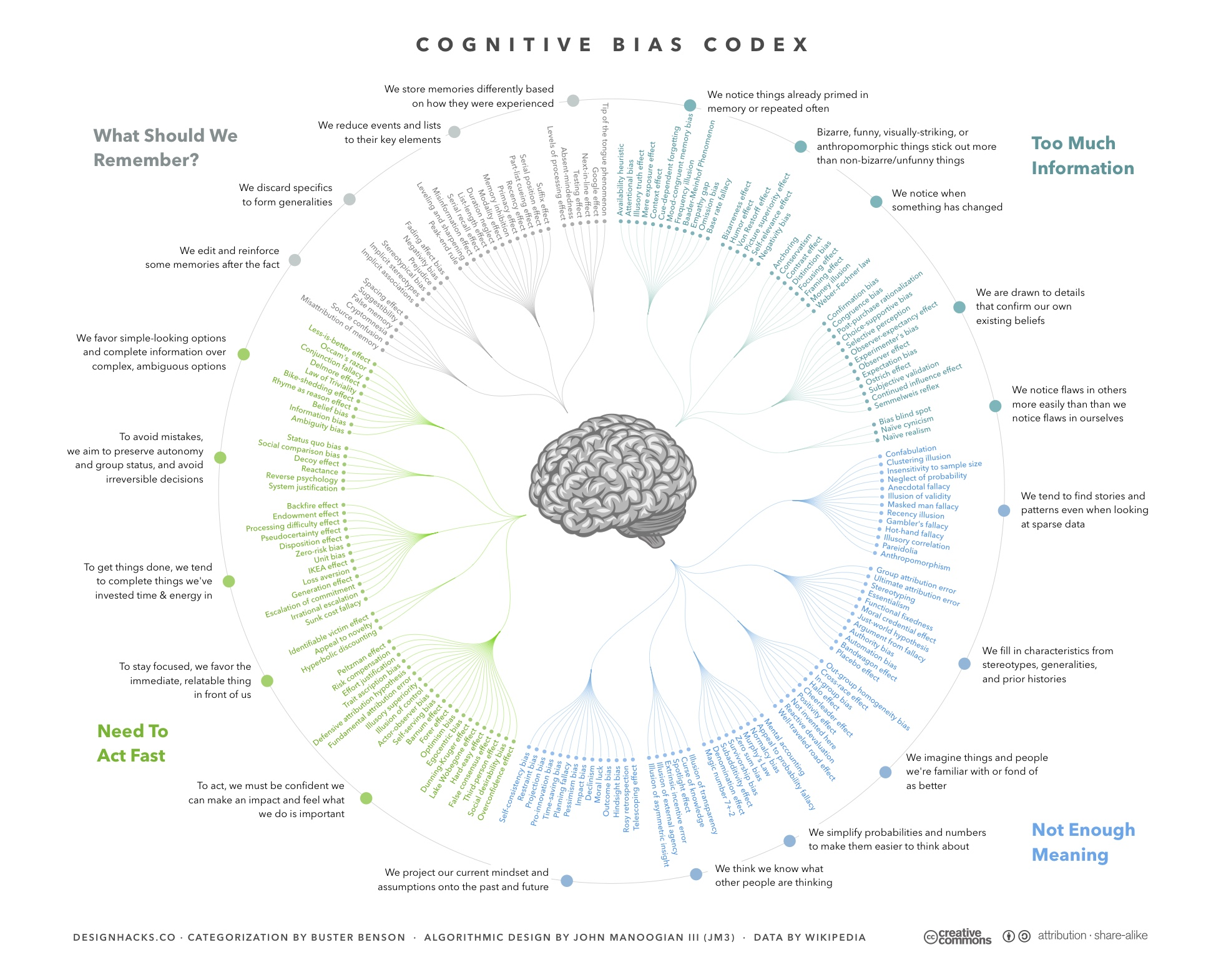 Cognitive Bias Codex - 180+ biases, designed by John Manoogian III