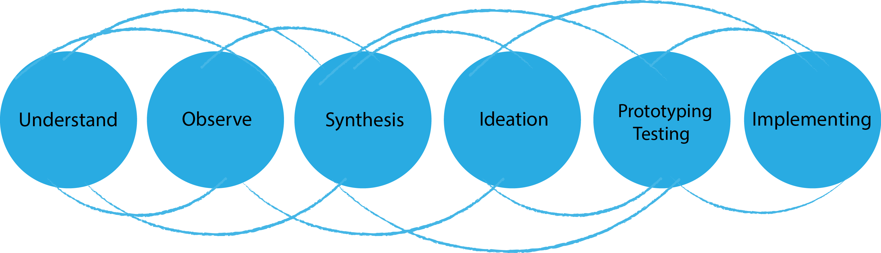 File:Design Thinking process in the Chapters Dialogue project.png - Wikimedia Commons