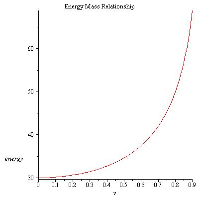 Energy Mass Relationship.jpg