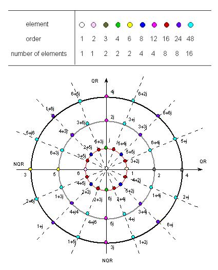 Generic Unit Circle
