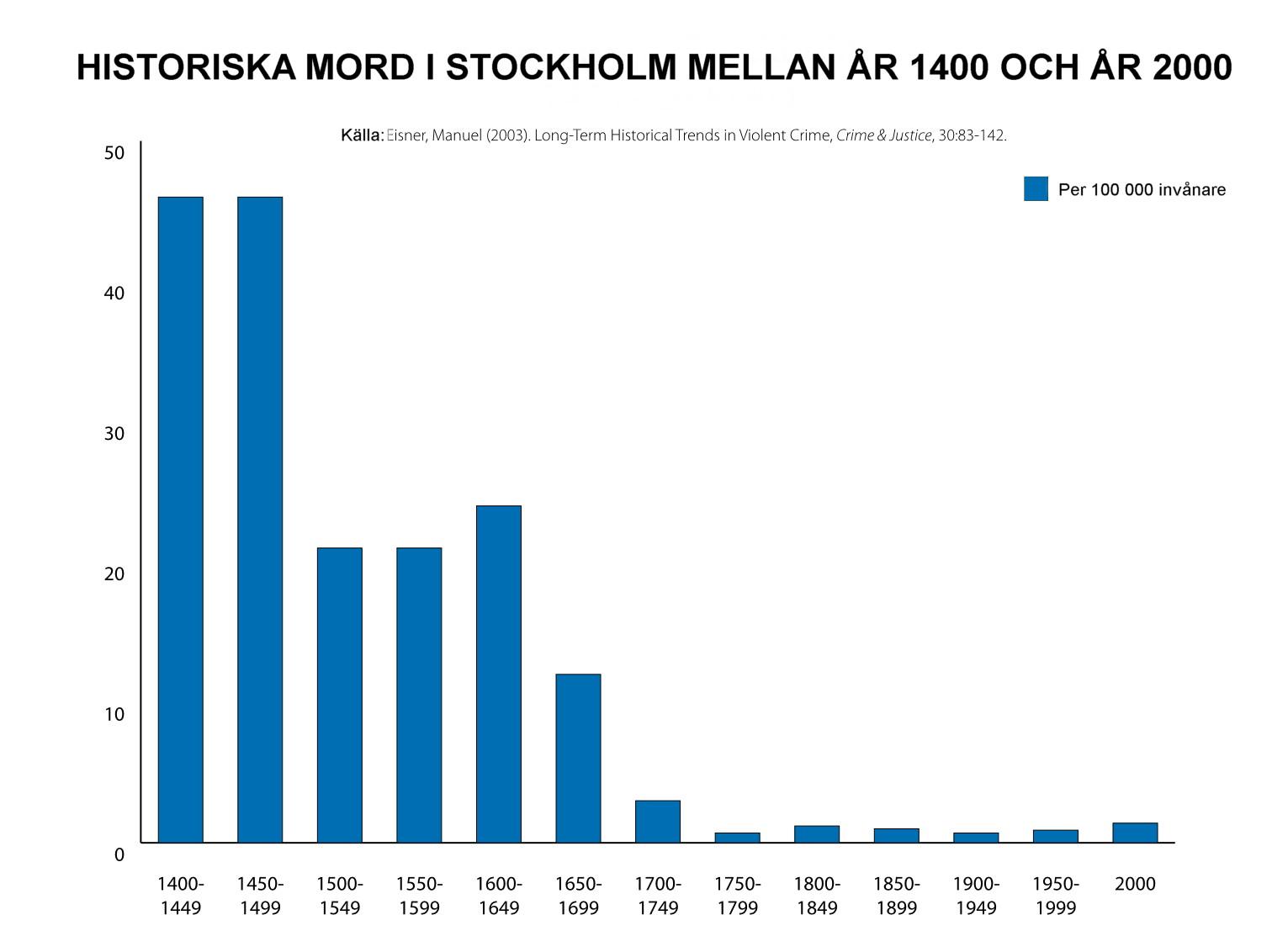 c4b5d200a307 Historiska mord och avrättningar i Stockholm – Wikipedia