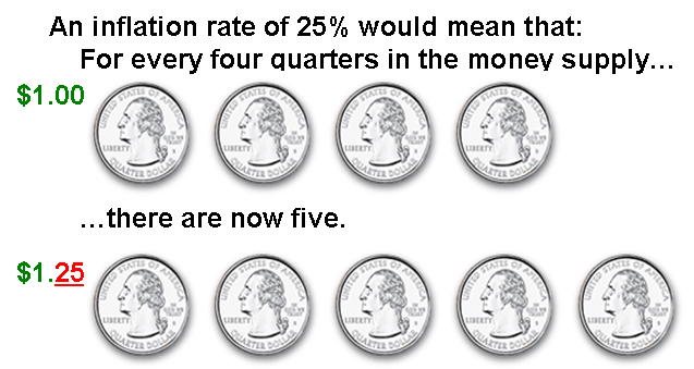 File:Inflation.png