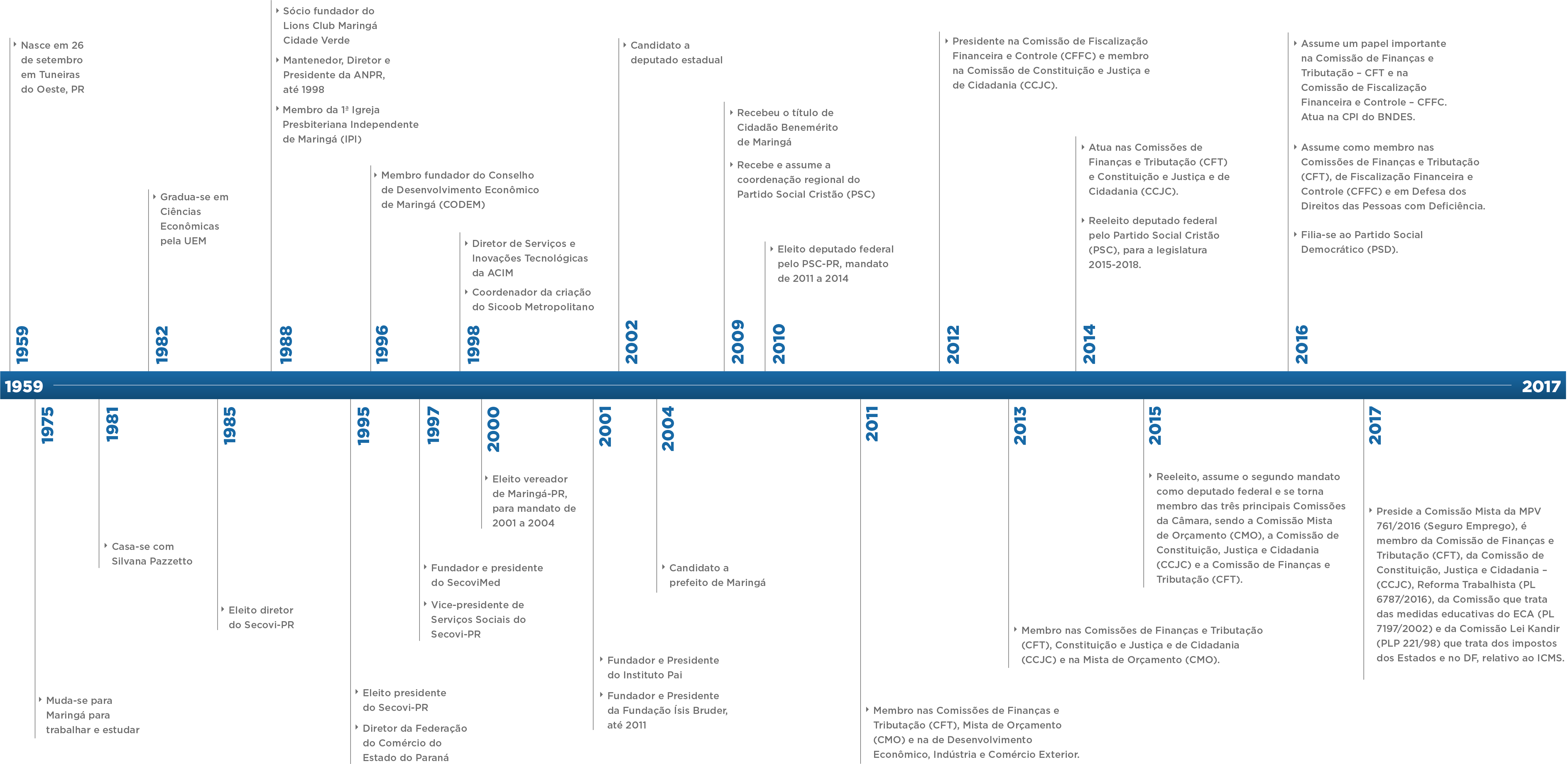 Ficheiro:Linha tempo.png - Wikipédia, a enciclopédia livre
