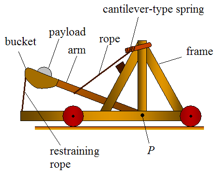 The Parts of a Mangonel - a type of catapult