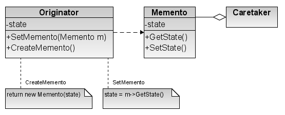 When To Use Memento Design Pattern