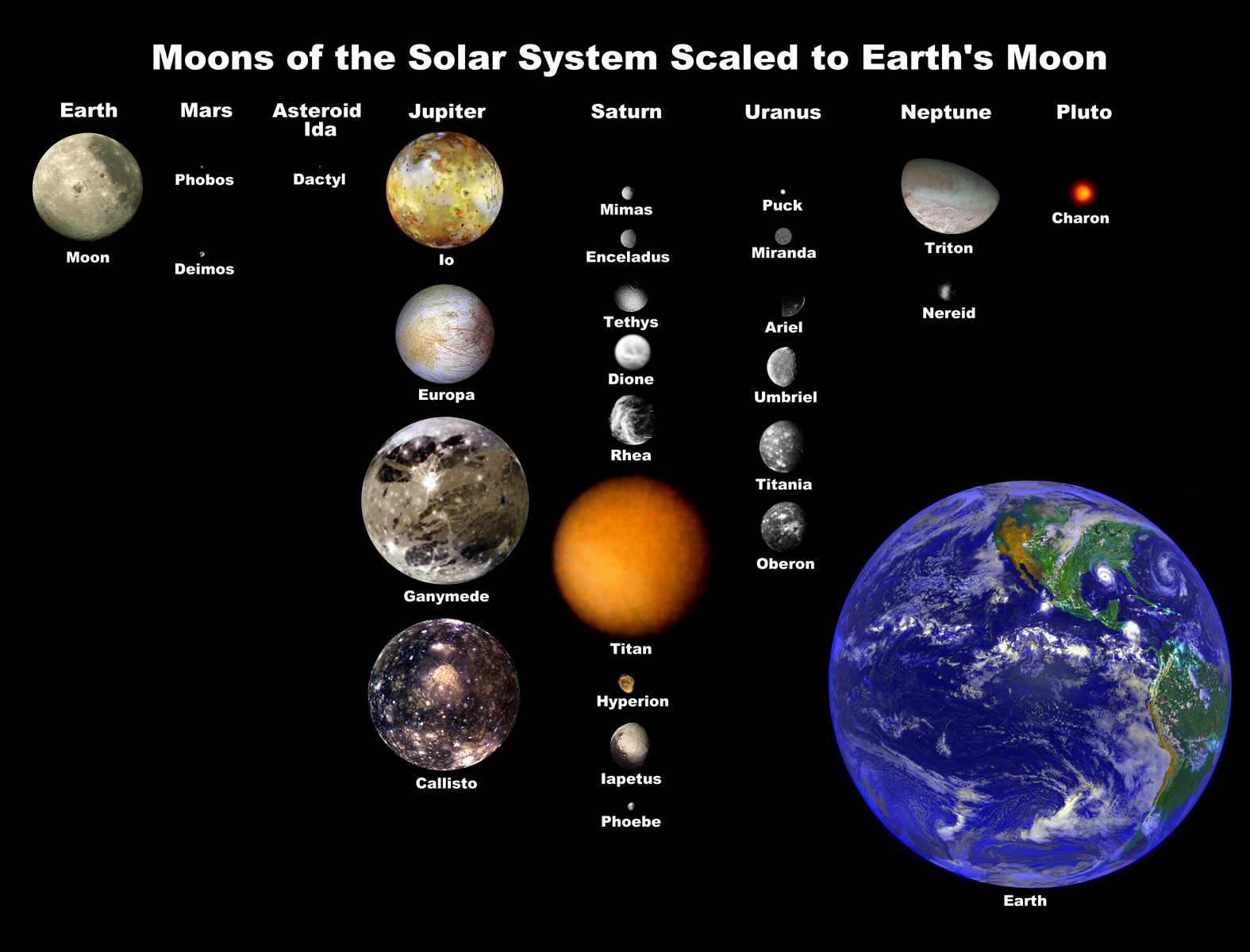 the major moons in solar system - photo #9