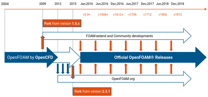 OpenFOAM fork/release history, and merge directions between forks.