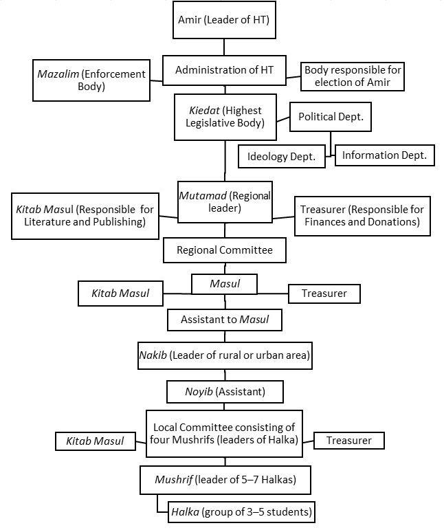 Typical Hotel Organizational Chart: Organizational Chart of Hizb ut-Tahrir (3rd version).JPG ,Chart