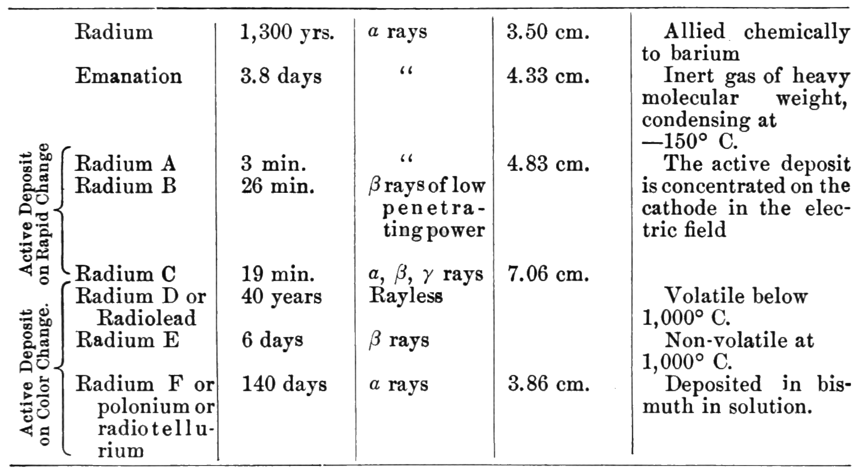 PSM V71 D533 Radioactive decay of radium.png