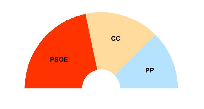 Parlamento canarias -  - Parlamento de Canarias