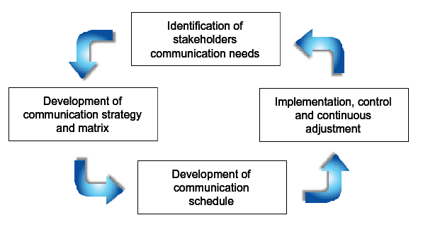 File Process For Communication Management Png Wikimedia