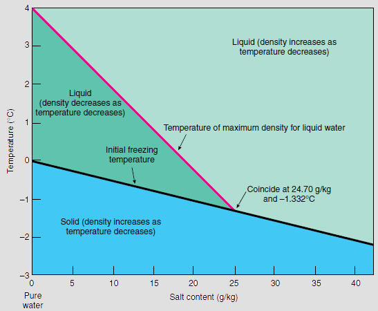 Diagram showing relation between temperature and salinity for sea water density maximum and sea water freezing temperature. Sea water freezing temperature and density maximum.png