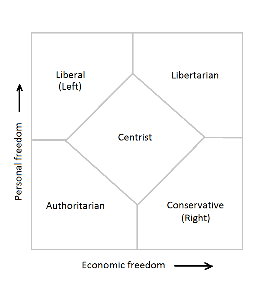 IMAGE(https://upload.wikimedia.org/wikipedia/commons/1/18/Simplified_Nolan_chart_political_compass.png)
