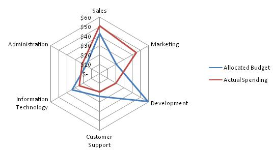 Sample radar chart from Wikipedia showing sales data plotted along the axes of the radar.