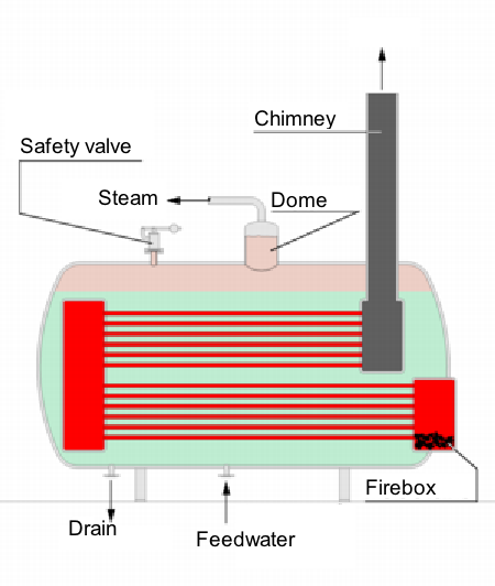 Diagram of a fire-tube boiler Steam Boiler 2 English version.png
