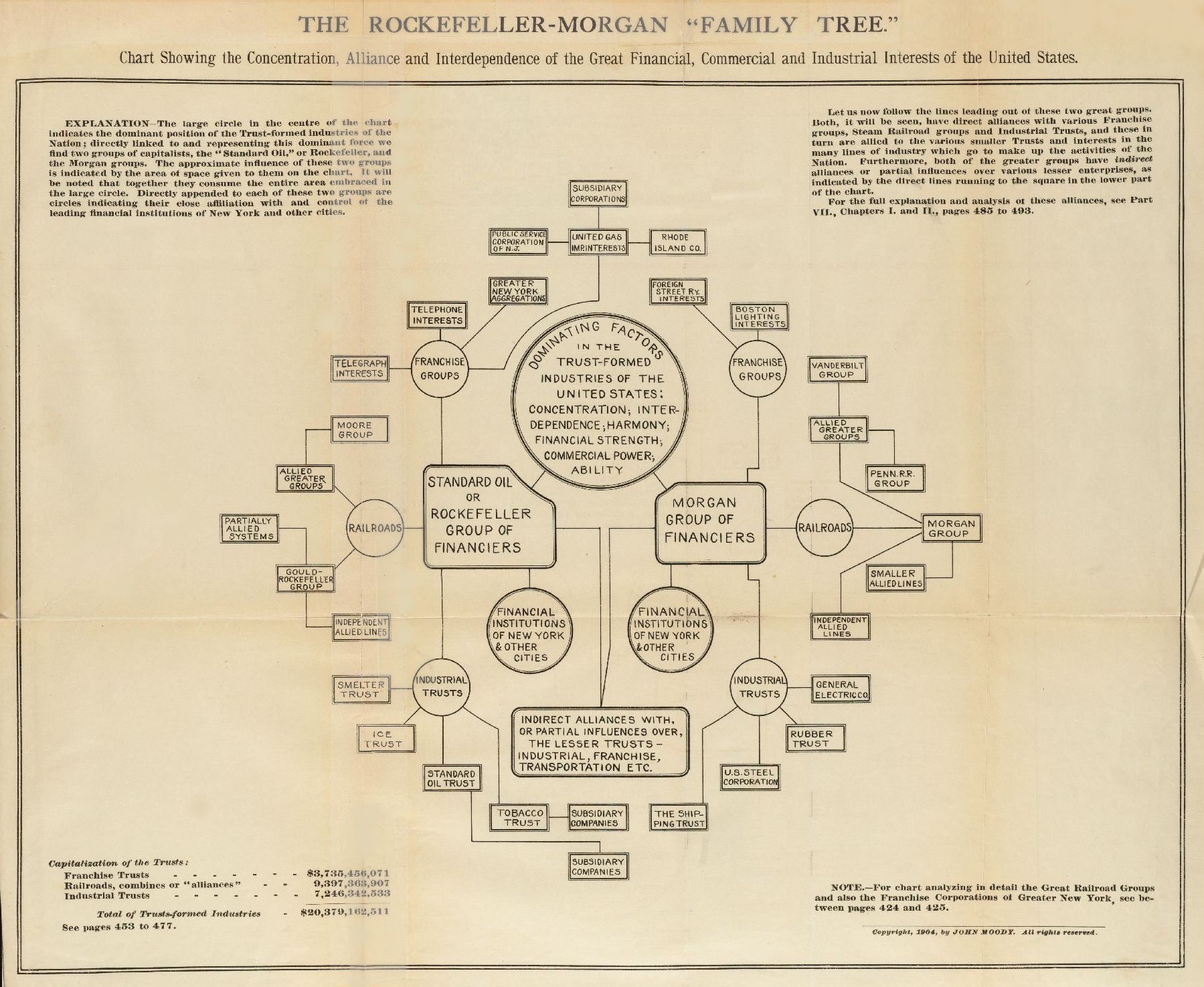 Rockefeller Morgan Family Tree