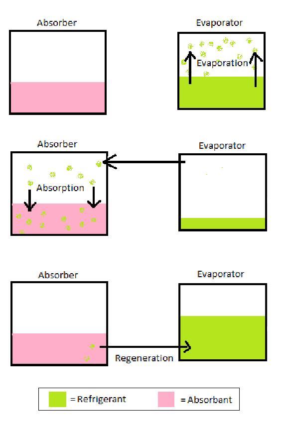 absorption refrigerator