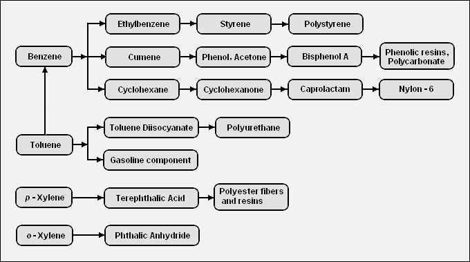 BTX (chemistry) - Wikipedia