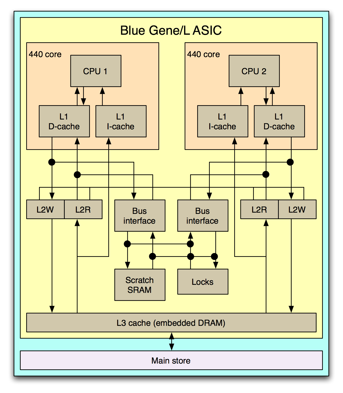 File Blue Gene L Asic Png Wikimedia Commons