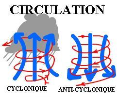 Circulation cyclonique et anticyclonique, dans l'hémisphère nord, et les mouvements verticaux engendrés