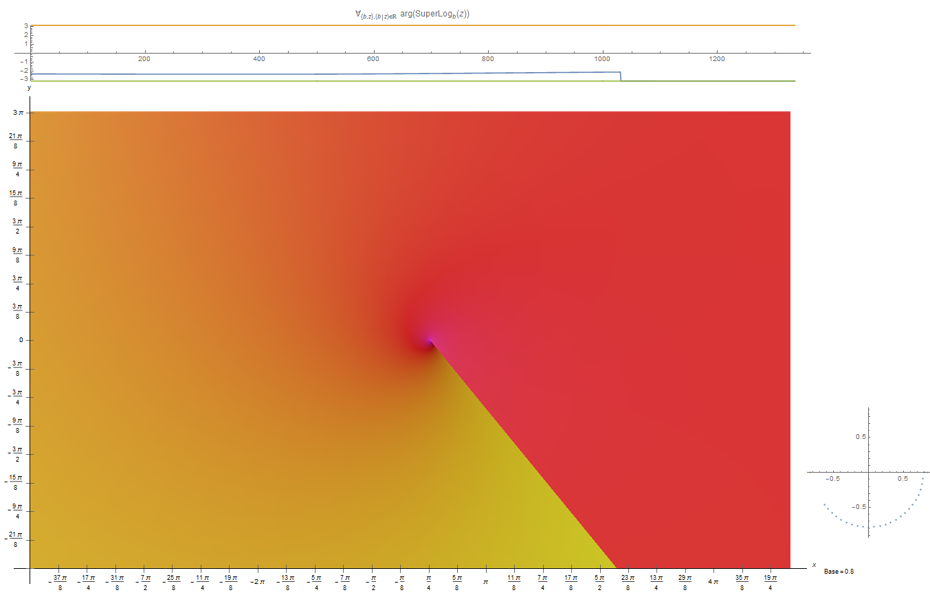[Image: Complex_Kneser%27s_super-logarithm%2C_base_%3D_0.8.png]