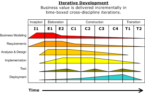 Software Development Models: Iterative and Incremental Development