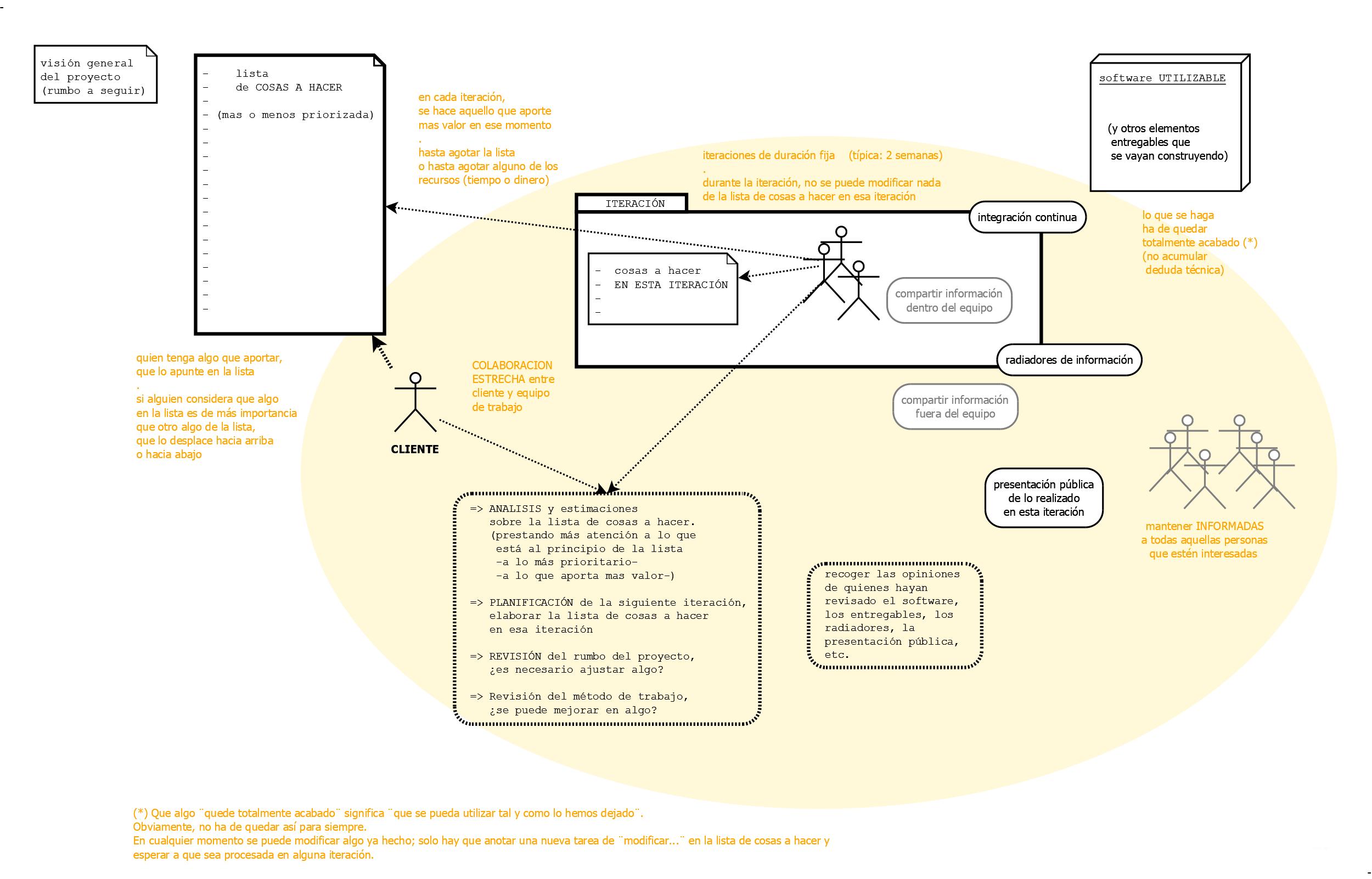 Desarrollo ágil De Software Wikipedia La Enciclopedia Libre