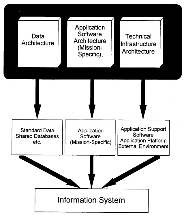 Superbe The Information Systems Architecture Concept, As Pictured By The TAFIM In  1996.